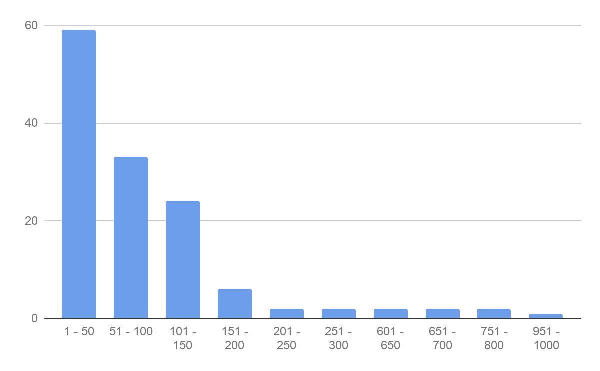 年間投稿数毎の国内EM利用ジャーナル数